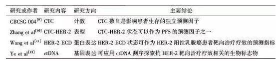 表1 军事医学科学院附属医院乳腺癌液体活检研究发展概况