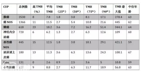 表1  不同类型CUP的TMB
