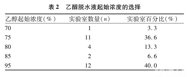 南京市30家医疗单位病理组织处理方法调查分析