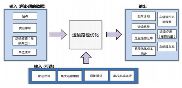 人工智能标准化白皮书(2018)--附件2应用案例