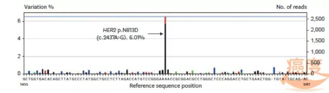 阿法替尼治疗HER2突变的非小细胞肺癌成功案例