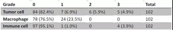 肺癌胸腔积液细胞PD-L1表达是肺癌患者免疫治疗的预后指标吗?