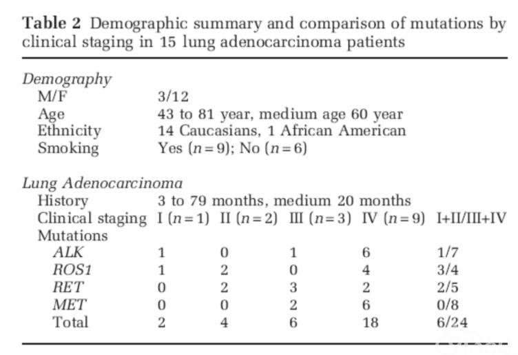 15例肺腺癌存在ALK、RET、ROS1或MET共突变