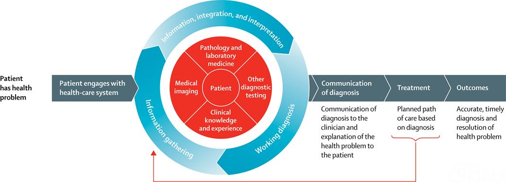 病理与检验医学在中、低收入国家状况系列文章之一 能否获得病理与检验医学服务是关键差距(完整编译版)