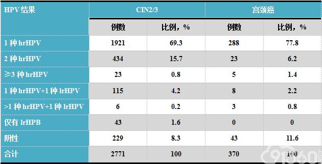 表2.CIN2/3及宫颈癌病例组织学确诊前6个月内HPV检测结果