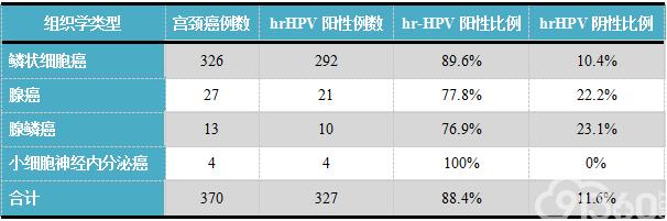 表1. 370例宫颈癌患者组织学确诊前6个月内hrHPV检测结果
