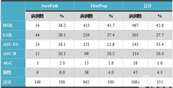 表3.组织学诊断为CIN2/3的1094例病例此前6个月内的Pap检查结果