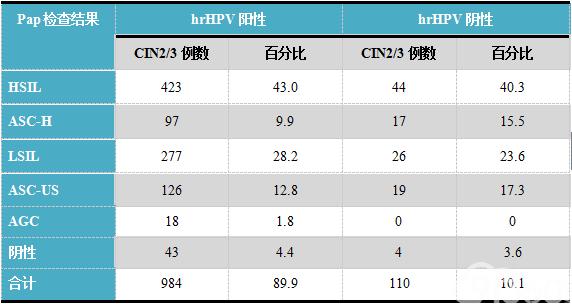 表4. 组织学诊断为CIN2/3的1094例病例此前6个月内的Pap及hrHPV联合检查结果