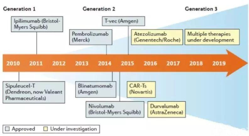 免疫药物发展历程