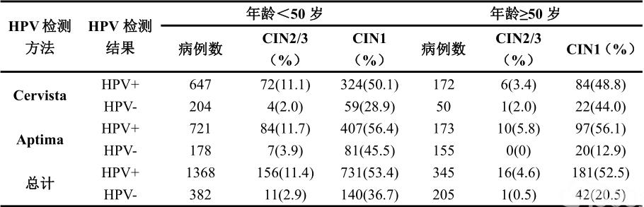 表4宫颈细胞学LSIL女性中年龄<50岁和年龄≥50岁两组中HPV检测与组织病理学随访结果之间的关系