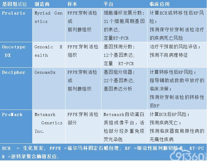 商业临床基因组和蛋白质组分级器化验