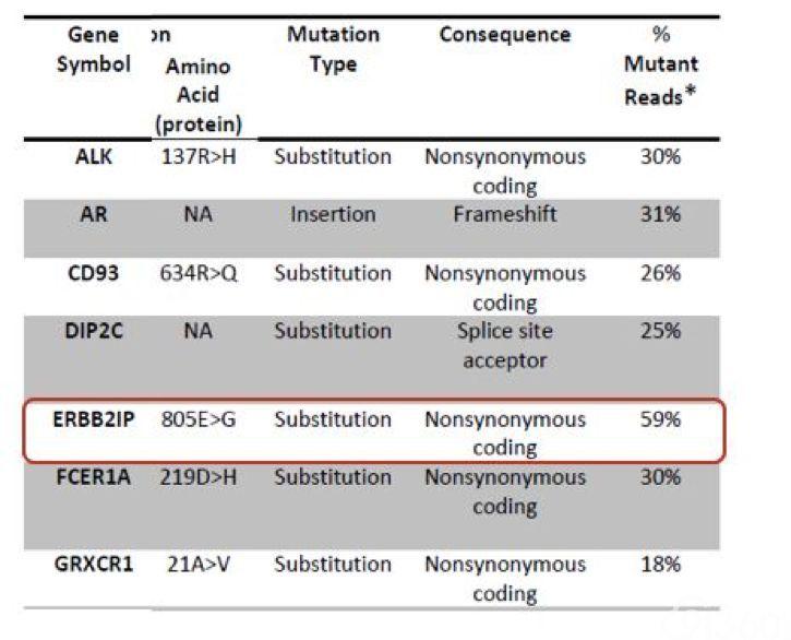 基因组学在肝胆肿瘤临床诊疗中的新进展、新应用