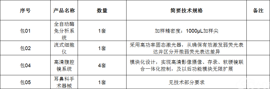 流式细胞仪采购项目国际招标公告(1)
