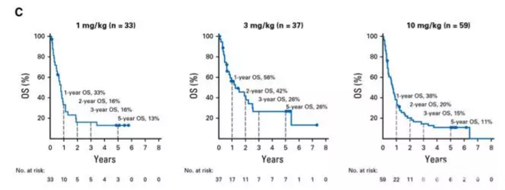 纳武利尤单抗(Nivolumab)使晚期NSCLC长期生存成为可能