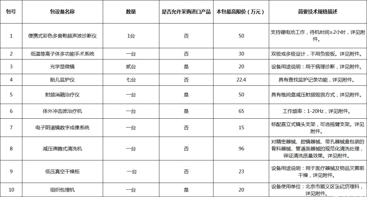 北京市顺义区医院购置便携式彩色多普勒超声诊断仪等设备公开招标公告
