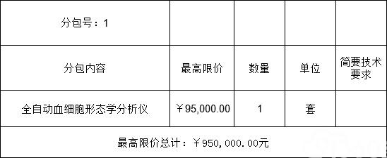 重庆三峡中心医院全自动血细胞形态学分析仪医疗设备采购项目(18A0586)采购公告