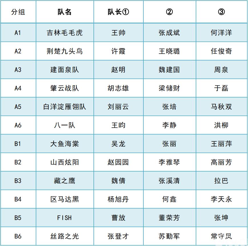 识图大赛决赛排序表
