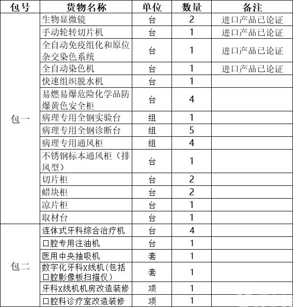 靖远县人民医院生物显微镜等医疗设备采购项目公开招标公告