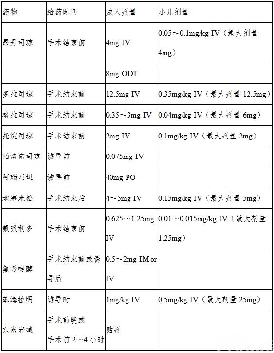 表4 常用预防PONV药物的使用剂量和时间