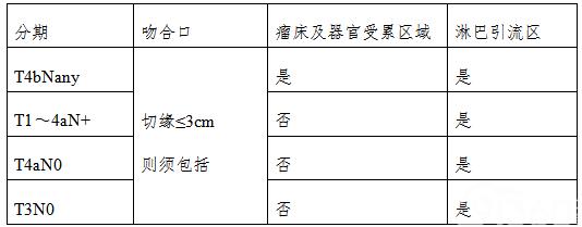 表6  术后靶区选择性照射范围
