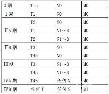 临床分期(cTNM)