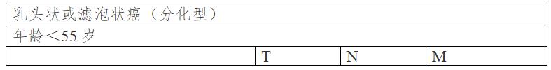 甲状腺癌诊疗规范(2018年版)