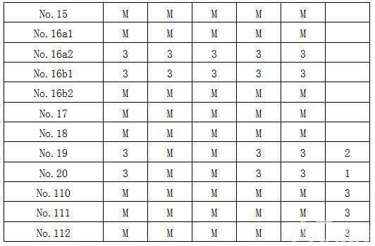 附录八、不同部位胃癌的各组淋巴结分站标准