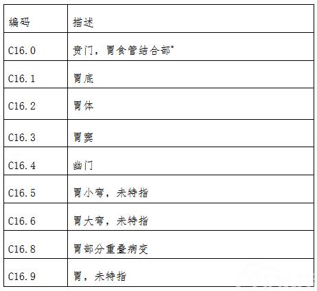 附录九:胃肿瘤的解剖部位编码