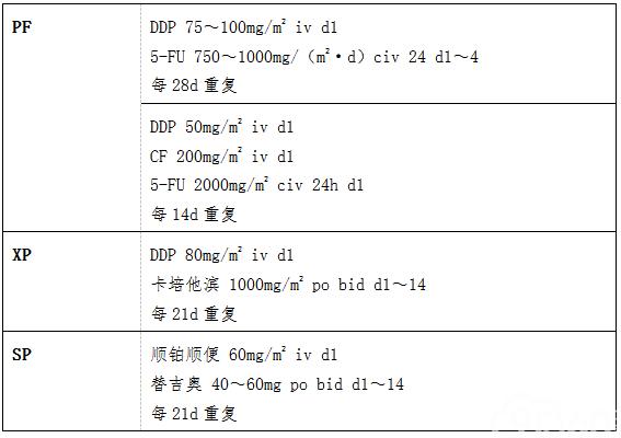 顺铂+氟尿嘧啶类
