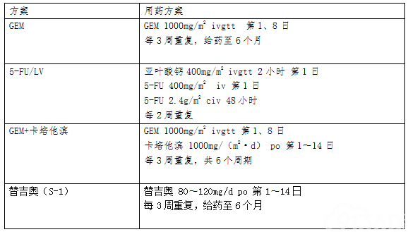表1  胰腺癌术后辅助化疗的常用方案及具体用药剂量