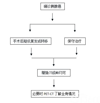 附件2:胰腺癌治疗后影像学随诊优选路线图