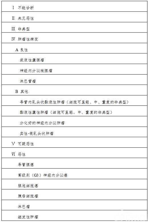 附件3:胰胆管细胞学诊断分级