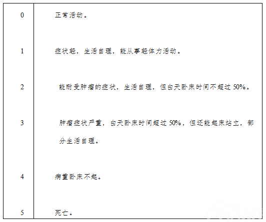 附件8:Zubrod-ECOG-WHO 评分(ZPS,5分法)