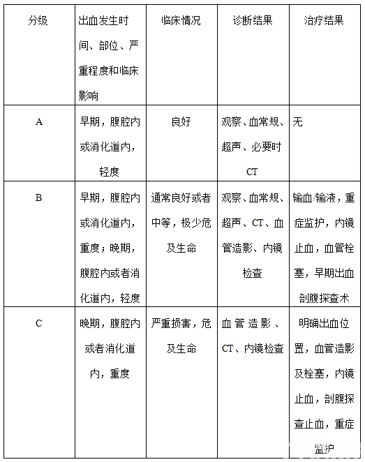 附件14:术后出血的临床分期系统