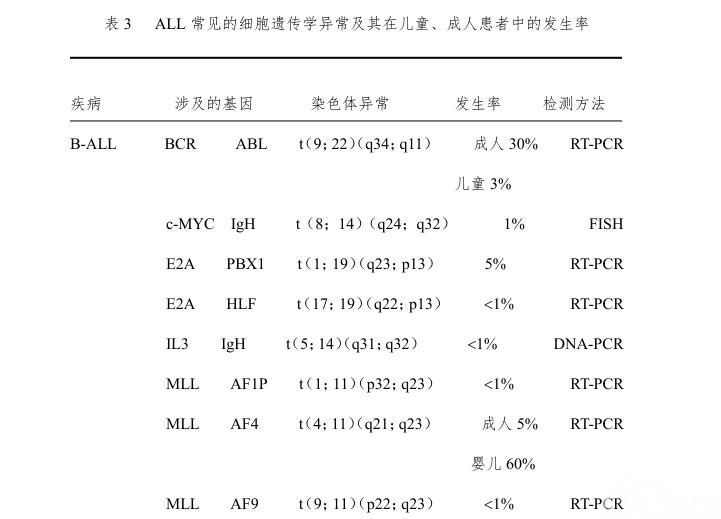 成人急性淋巴细胞白血病诊疗规范