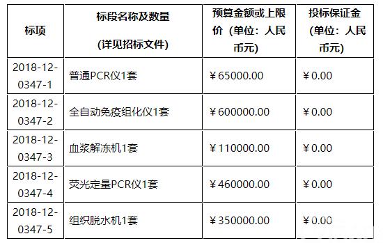 绍兴市公共资源交易中心关于绍兴市人民医院PCR等医疗设备供货项目的公开招标公告(2018-12-0347)