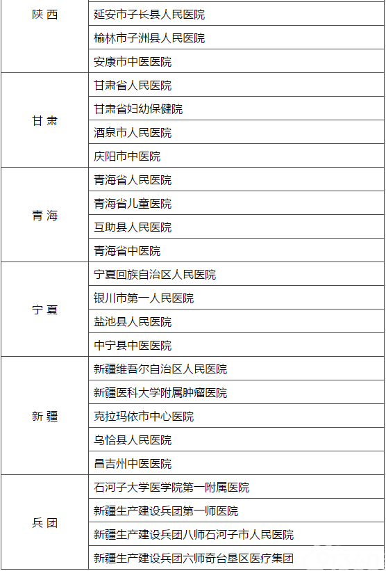 建立健全现代医院管理制度试点医院名单