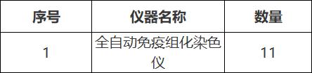 关于重庆医科大学分子检测中心(病理部)全自动免疫组化仪询价及参数论证公告(19A0020)采购公告