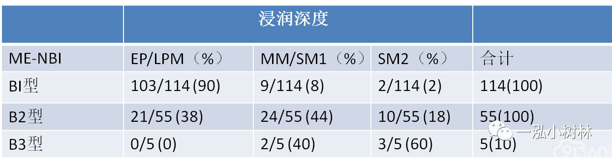 EUS与ME-NBI对食管鳞癌浸润深度的预测